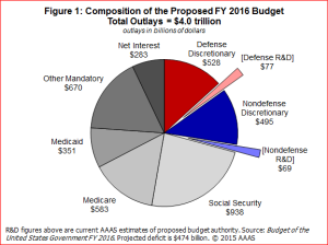 US Budget 2016, from AAAS